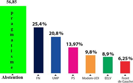 Européennes 2014 mai.png