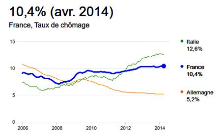 France - taux de chômage.png