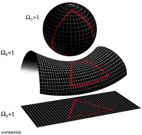 L Univers  -  modèle le plus probable est plat.jpg
