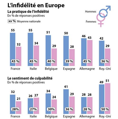 L infidélité en Europe.png