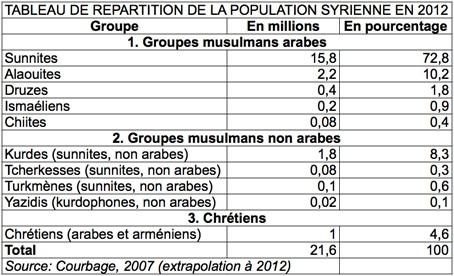 tableau population en syrie.jpg