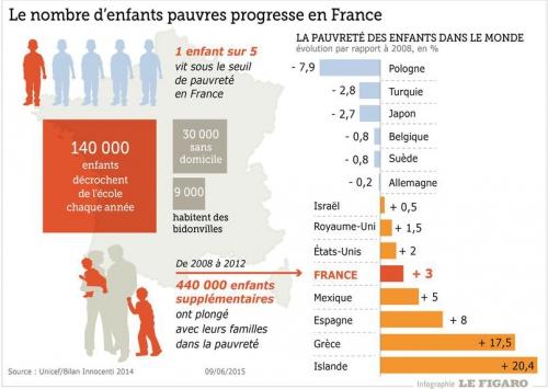 Taux de pauvreté en France.jpg